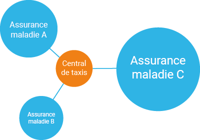 Facturation caisses d'assurance maladie_Grafik