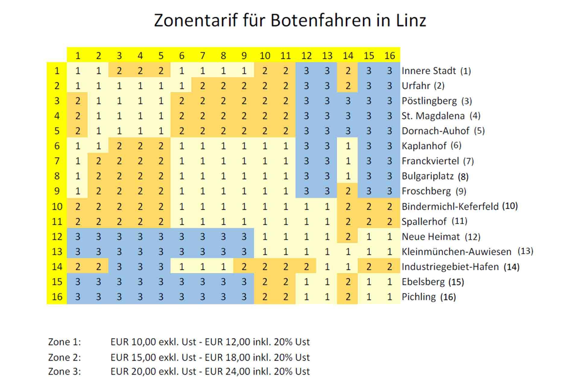 Zonentarife in Linz